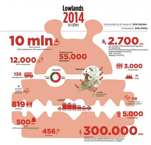 Lowlands-infographic-2014cijfers